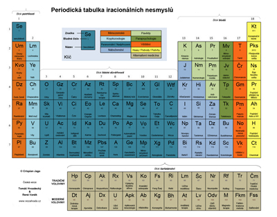Náhled periodické tabulky bludů